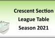 Crescent Section Table 2021